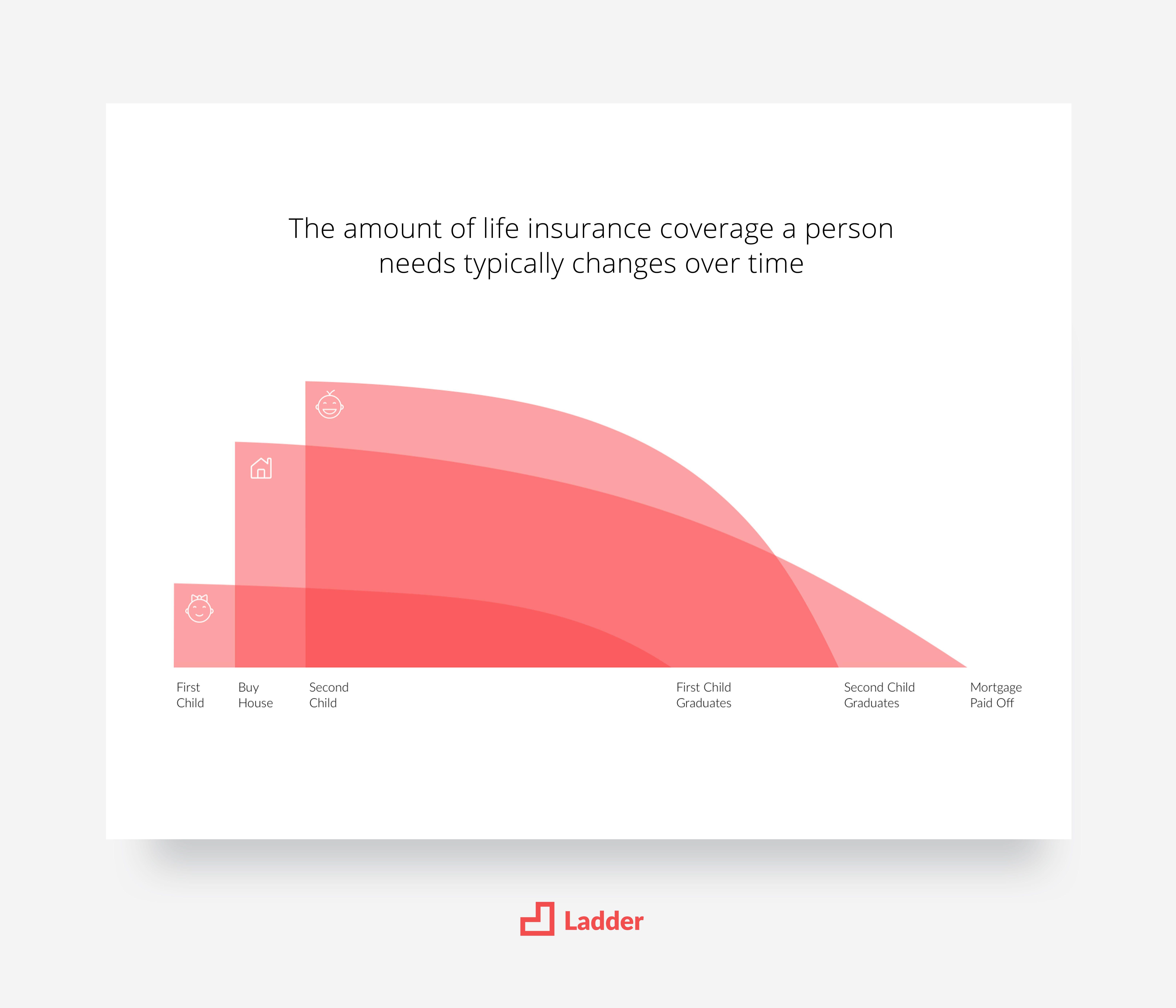 Diagram Design Inspiration From Ladder Life Insurance In 2020 Graph Design Infographic Design Layout Diagram Design