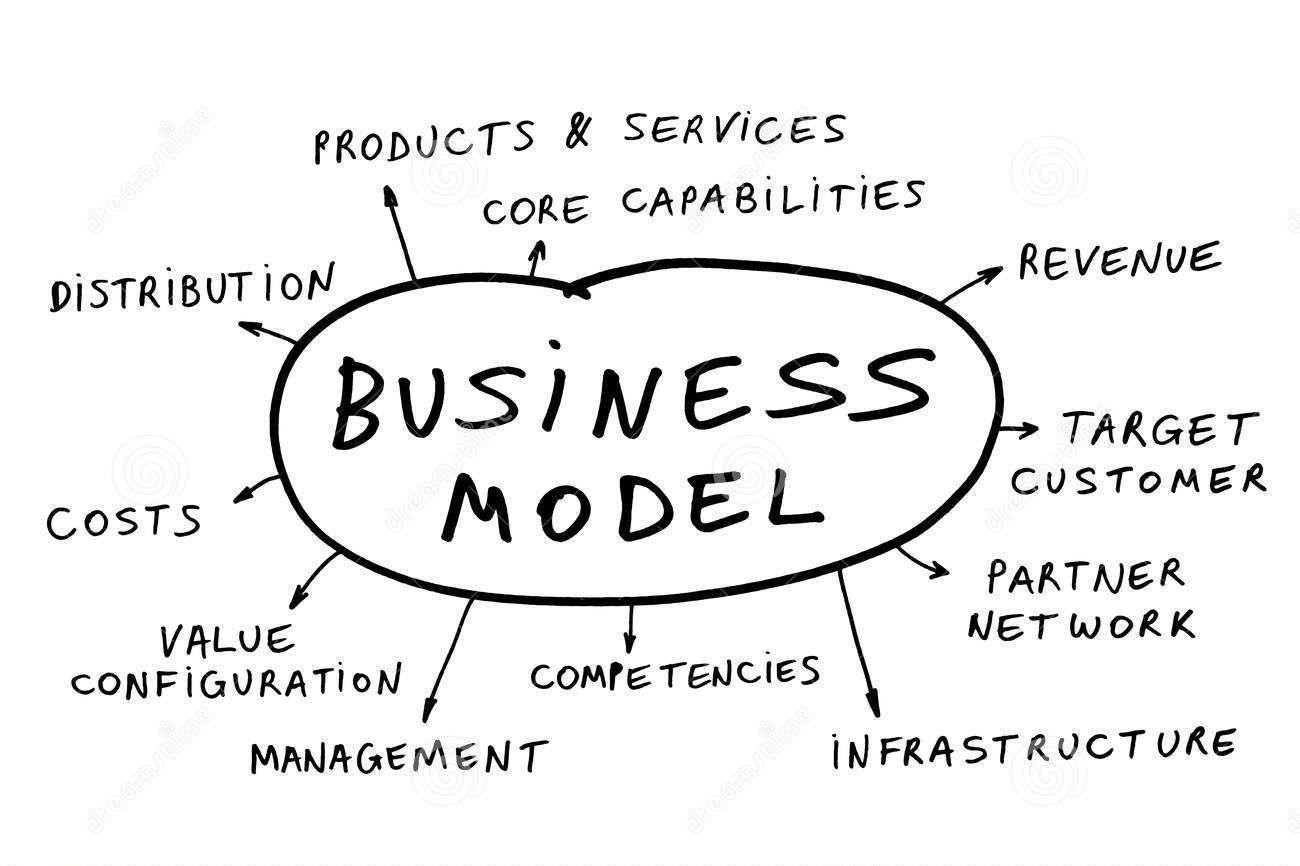 Le modèle d'affaires est un plan d'affaires pour générer