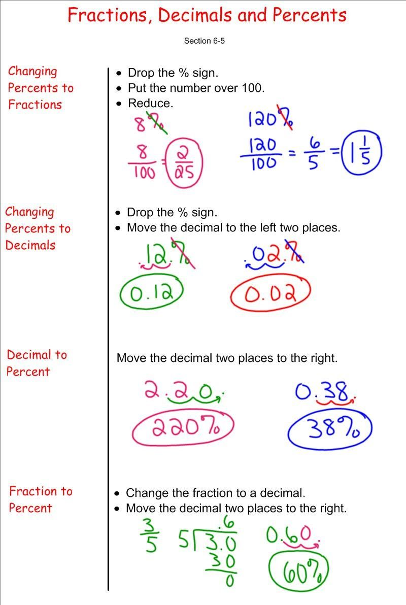 hight resolution of Converting Between Fractions