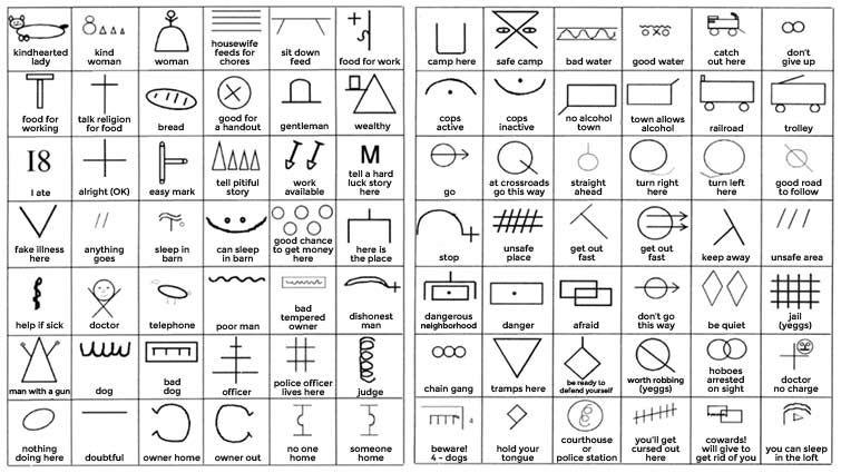 15 05 14 Hobo Symbols From Hobo Museum Flipped Switch Pinterest