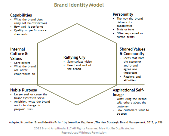 Brand Identity Model  Marketing Digital    Brand