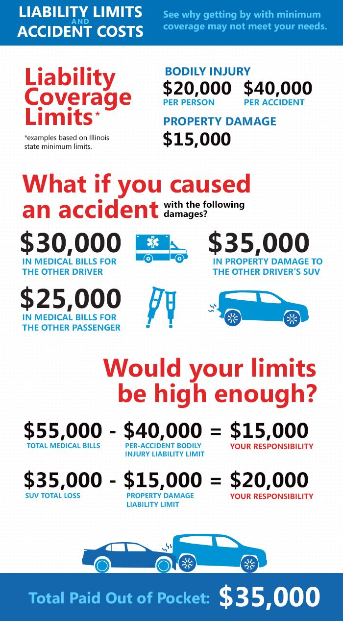 Allstate Accident Graphic With Images Umbrella Insurance