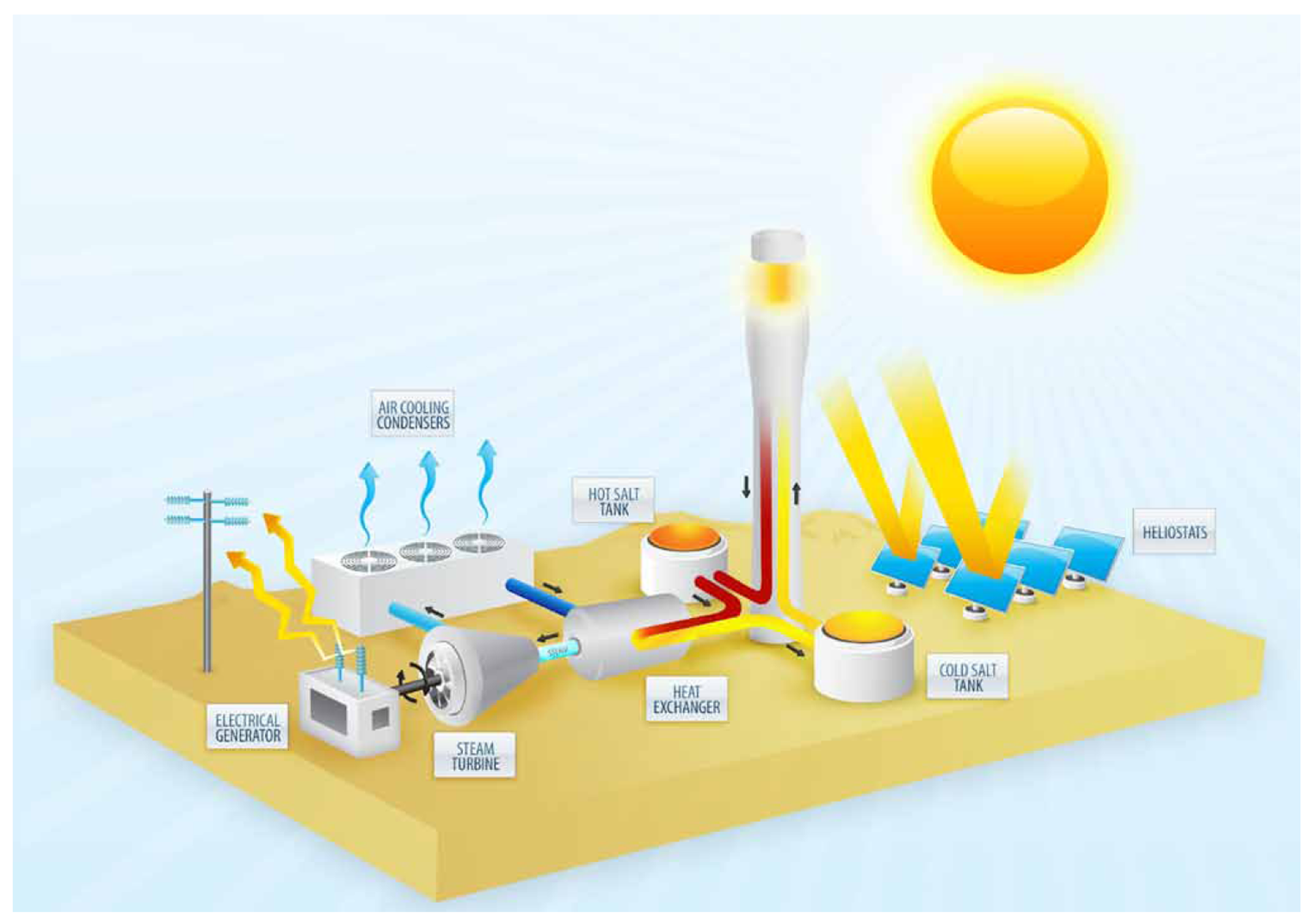 solar thermal power plants diagram for more great solar and wind power projects and information go to www windmillsforelectricity com [ 1526 x 1074 Pixel ]