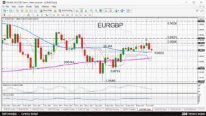 Fx news today ae forex gbp usd analysis