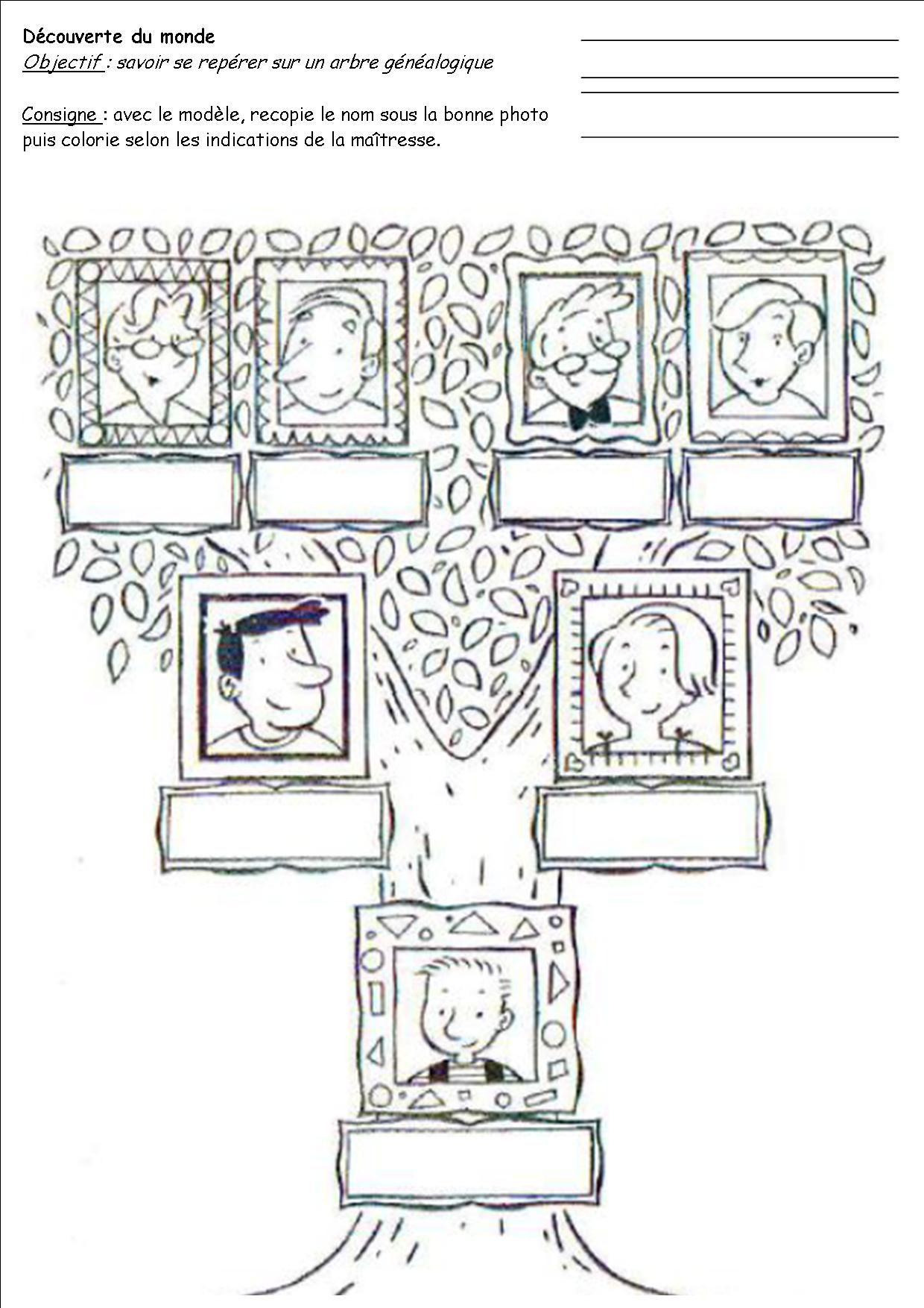 Arbre Genealogique Gratuit A Imprimer Recherche Google Arbre