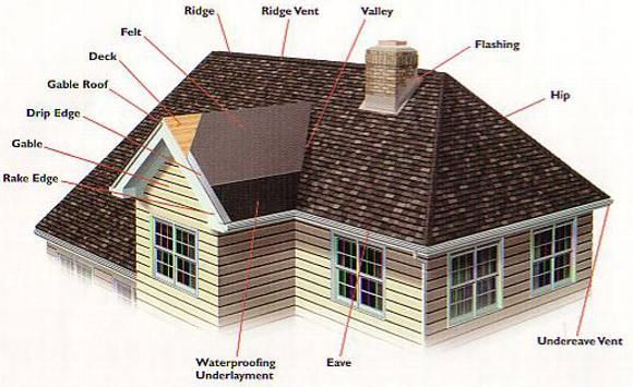 Gable Roofs Definintion Designs Gable Vs Hip Roof And Building Costs In 2020 Roof Repair Hip Roof Roof Maintenance