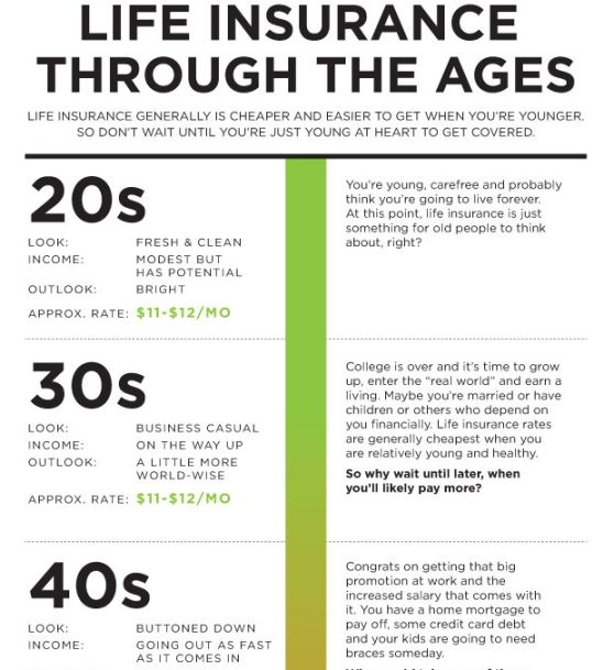 Life Insurance Through The Ages 1 Life Insurance Quotes Term