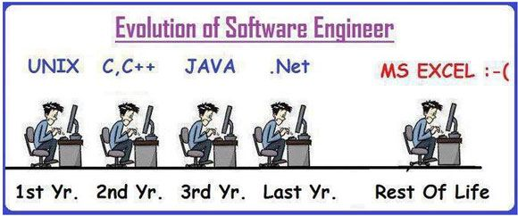 Evolution Of Software Engineer | MakeUseOf Geeky Fun