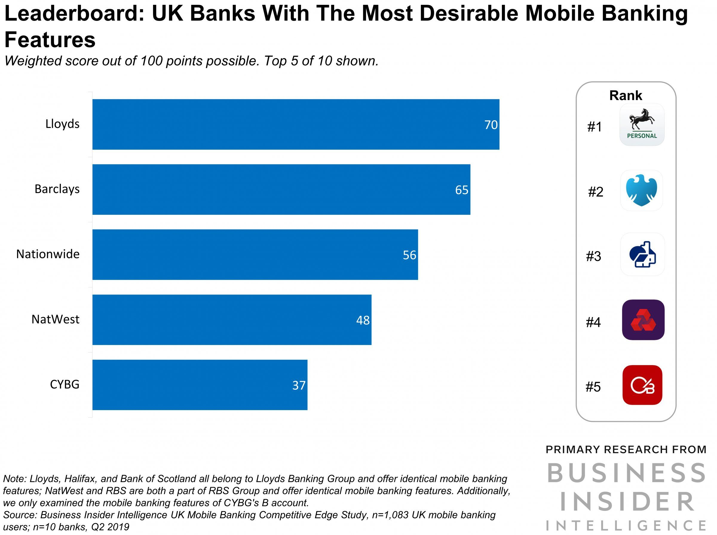 These Are The Top 5 Uk Financial Institutions Ranked By The Mobile