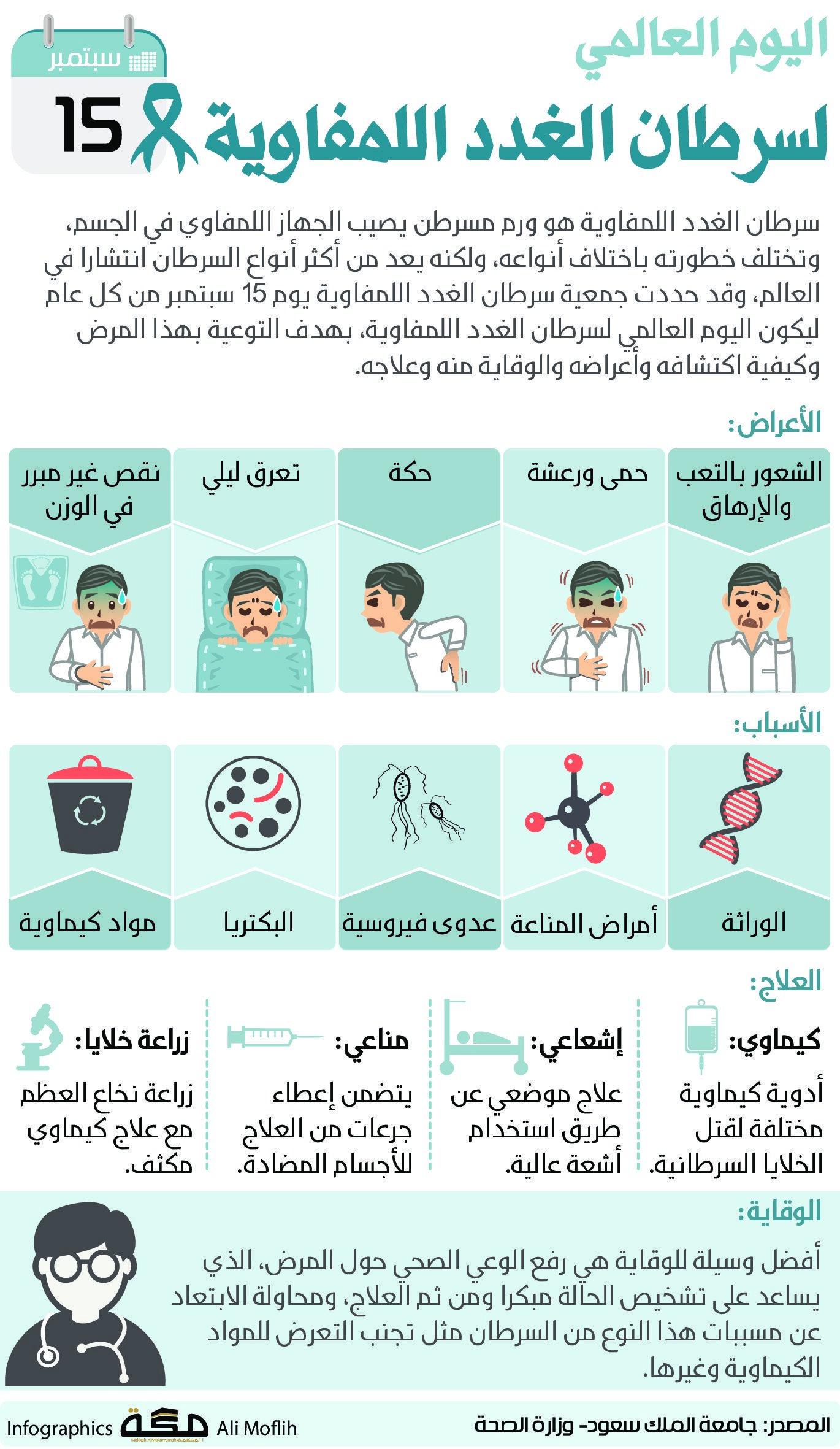 اليوم العالمي لسرطان الغدد اللمفاوية 15 سبتمر صحيفةـمكة انفوجرافيك الأيام العالمية Infographic Makkah