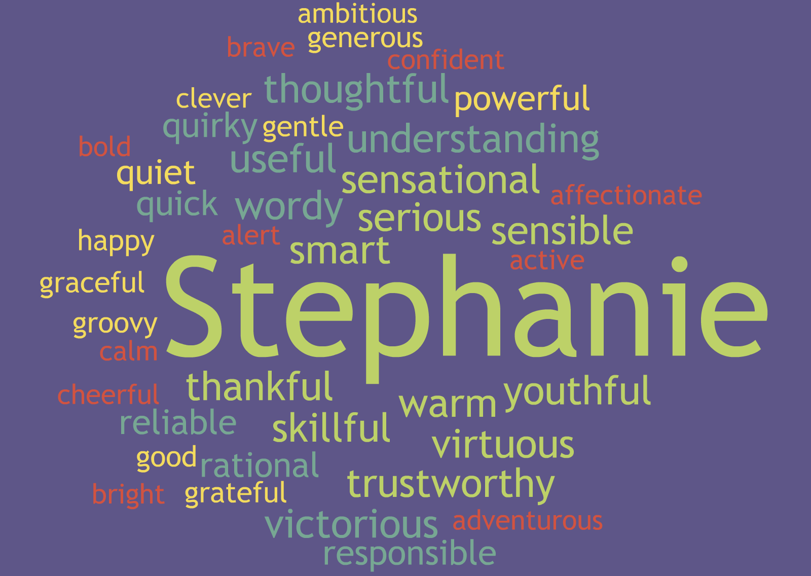 Building A Positive Class With Character Trait Word Clouds