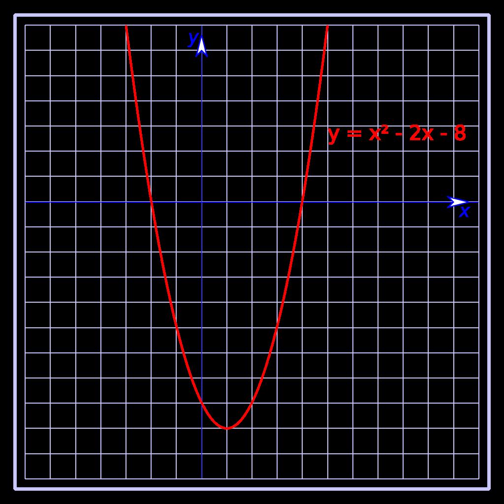 1024px-Función_cuadrática_03.svg.png 1,024×1,024 pixeles