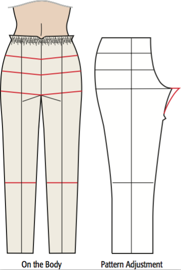 Pants Fitting: Determine Your Crotch Curve with a Pants Fitting Muslin