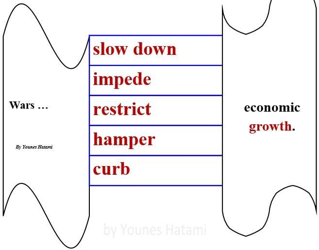 to slow down, impede, restrict, hamper, curb economic growth.