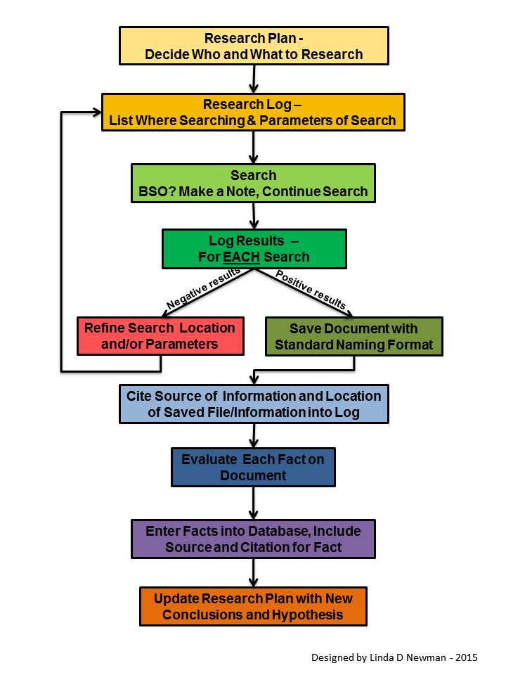 Genealogy Research Flowchart  Genealogy    Genealogy