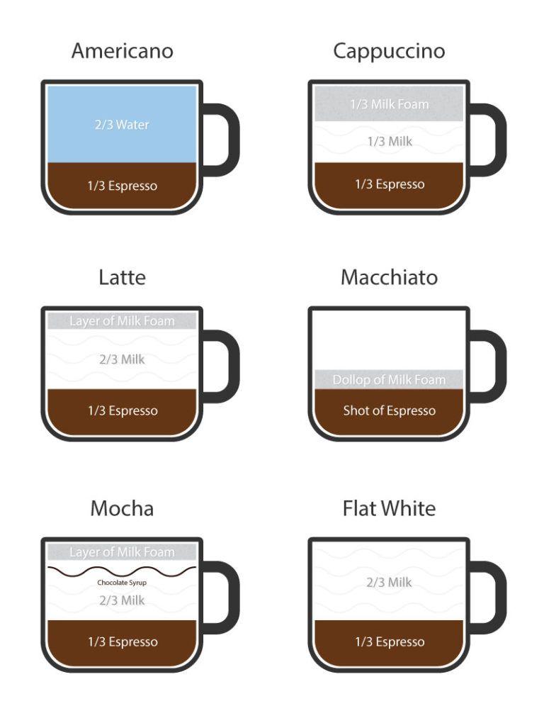 How to make a latte without an espresso machine espresso
