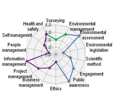 Competency Framework Publications Cieem Chartered Institute