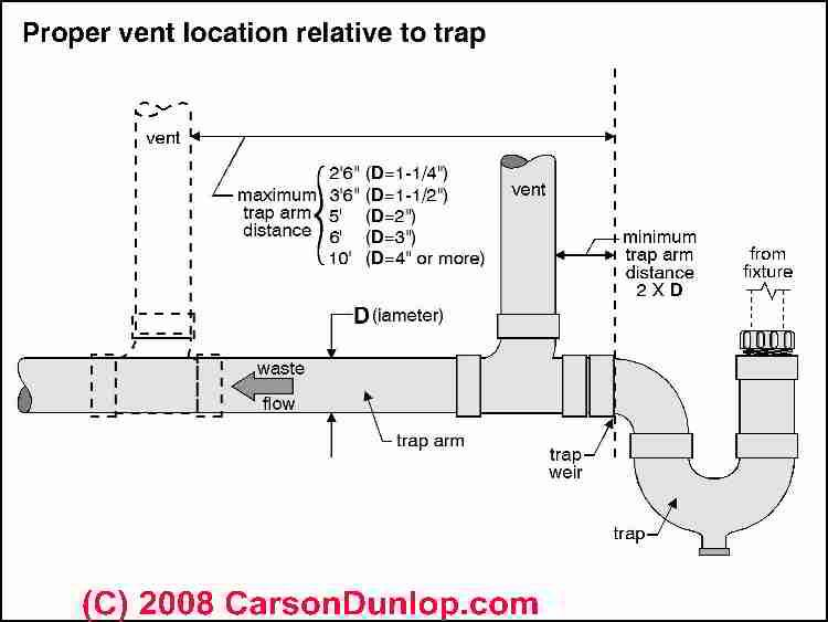 Image Result For Trap To Vent Distance Plumbing Vent Bathroom Plumbing Plumbing Drains