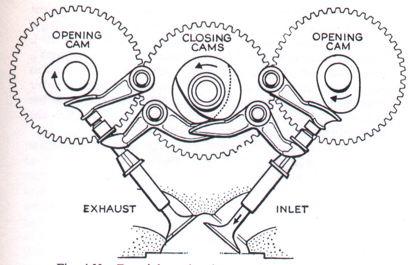 Desmo Valve Train In English