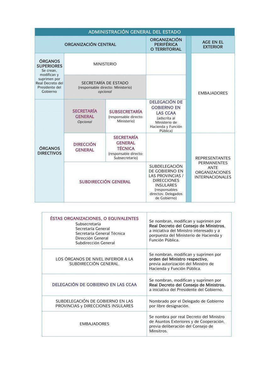 60 Ideas De Administrativo Estudiar Oposiciones Ley Procedimiento Administrativo Oposicion