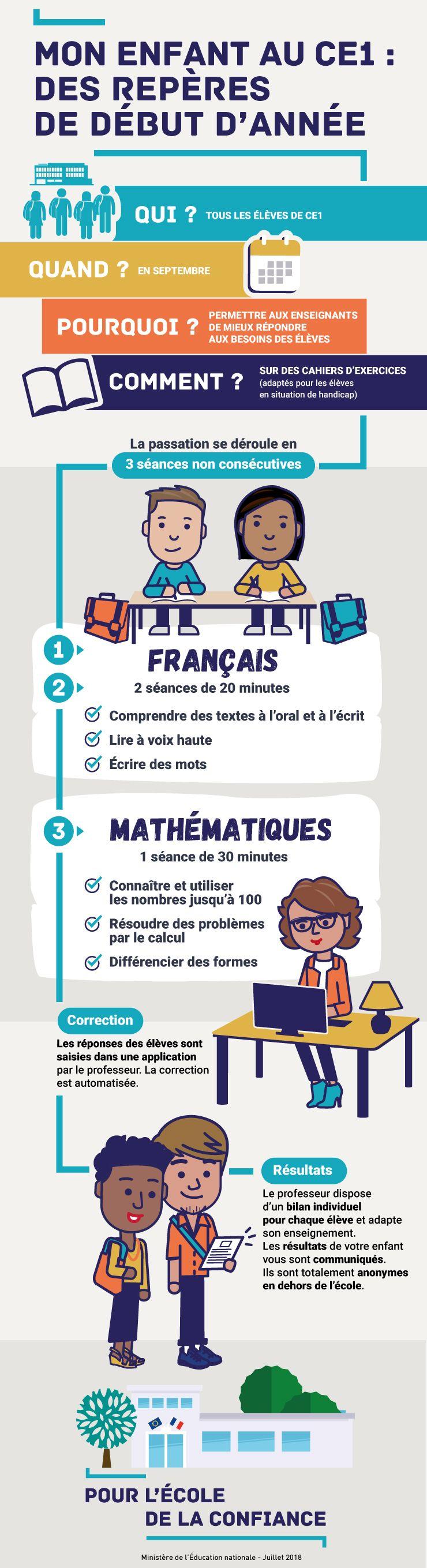 L Evaluation Des Acquis Des Eleves En Ce1 Des Reperes De Debut D