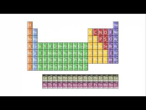 ▷ Energy Levels and Electron Configuration Chemistry for All - new periodic table energy level electrons