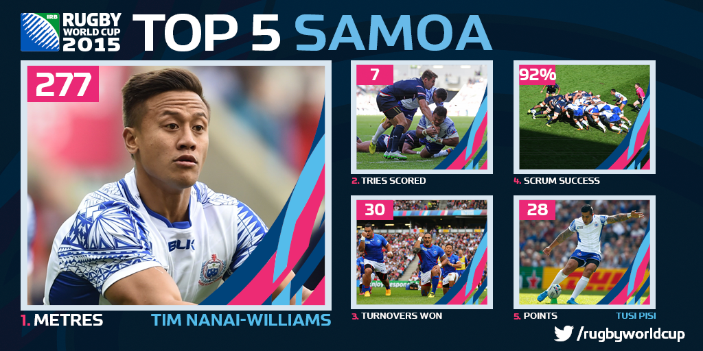 #SAM 's #LeManu Tim Nani-Williams led the charge in attack throughout their #RWC2015 campaign