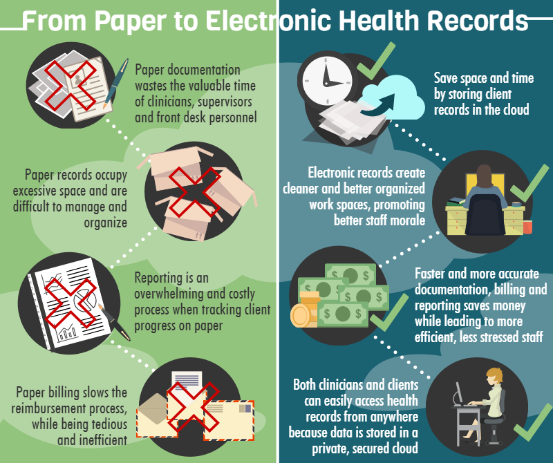 from paper to electronic health records