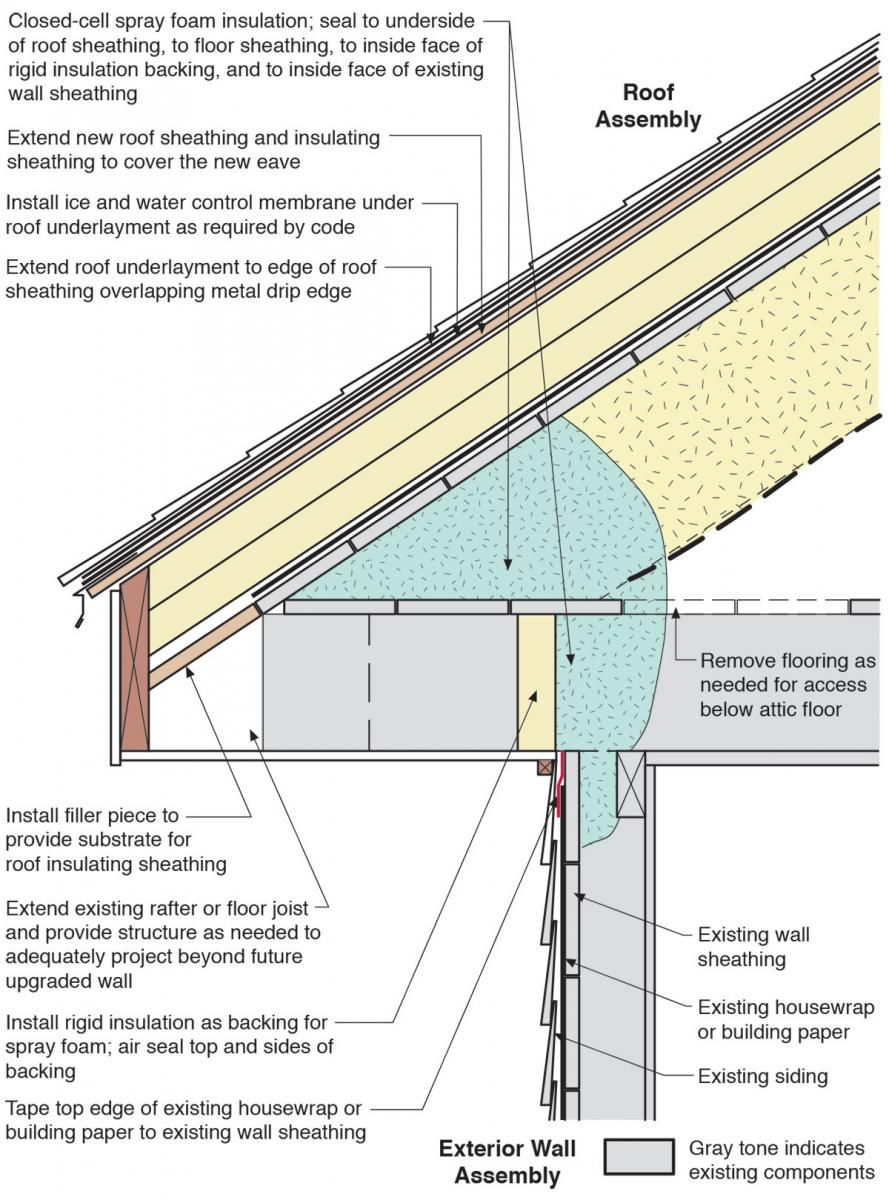 Related Image Passive House Design Porch Plans Roof