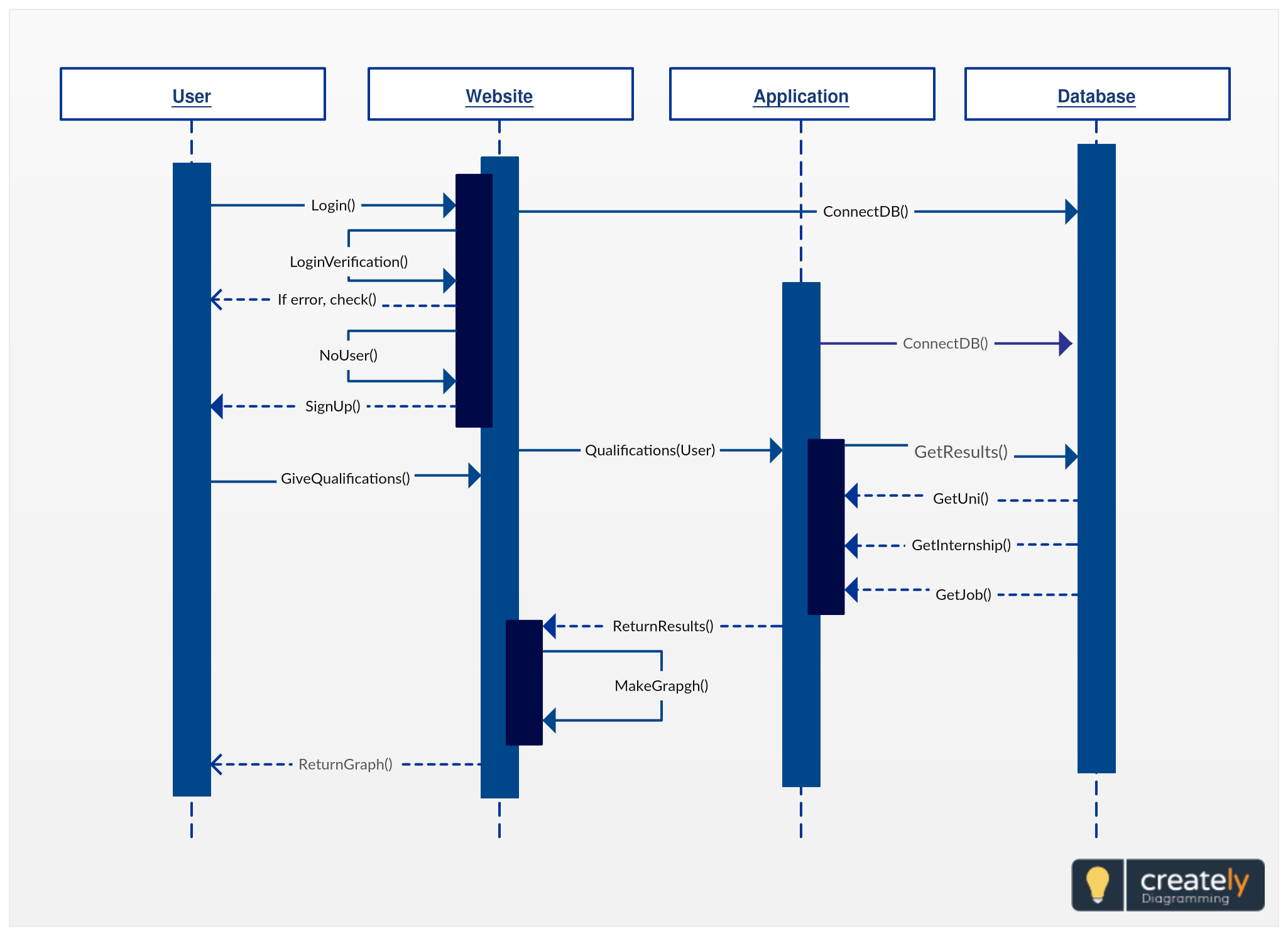 uml sequence diagram for sky canoe sequence diagram shows the user interaction in the system to sign up click on the diagram to edit online and download  [ 2050 x 1490 Pixel ]
