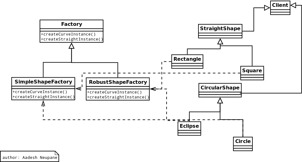 Abstract Factory Design Pattern In Python With Images Factory