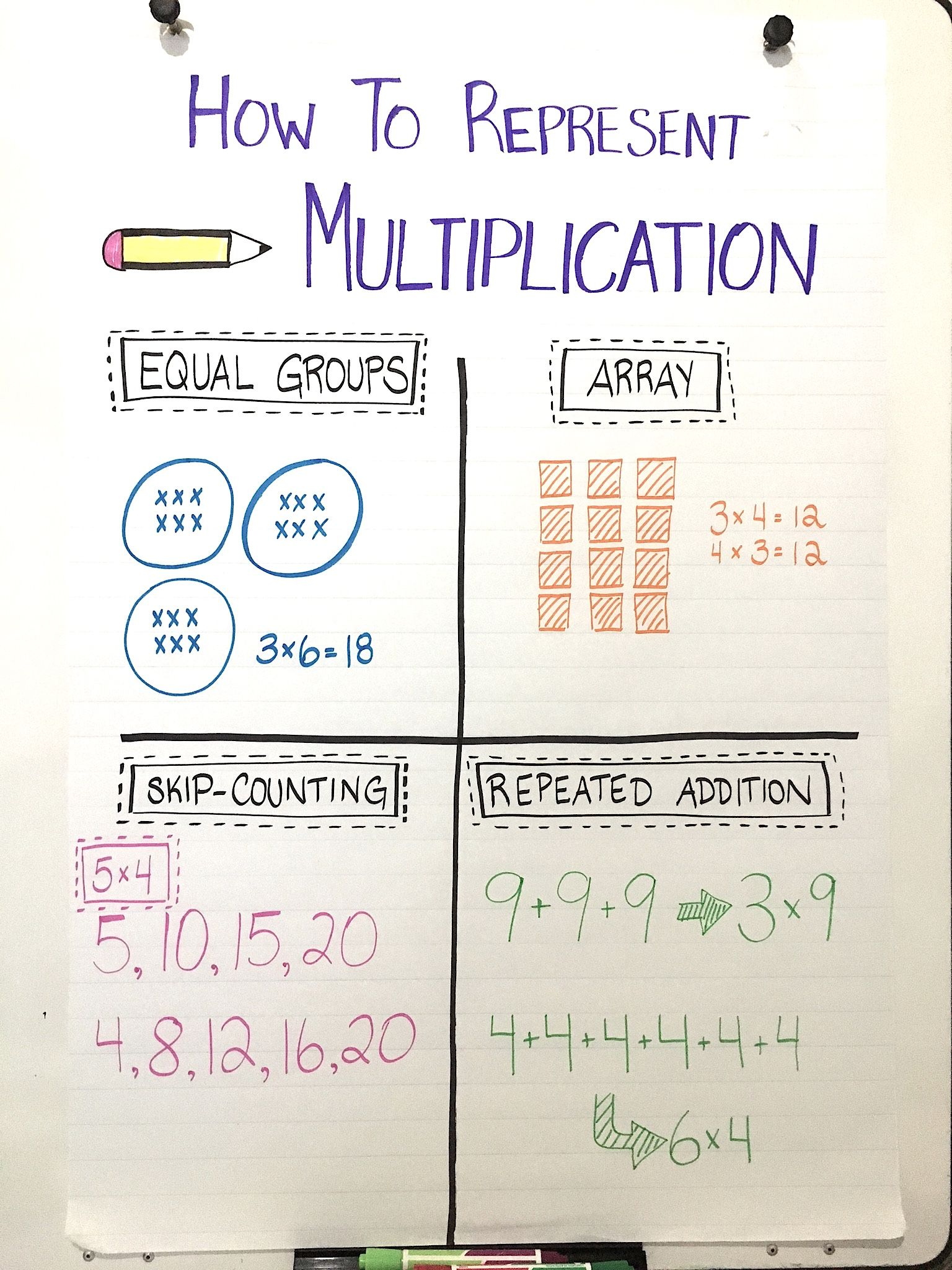 Four Ways To Represent Multiplication Teaching Multiplication Teaching Math Elementary Learning Math How to do multiply addition