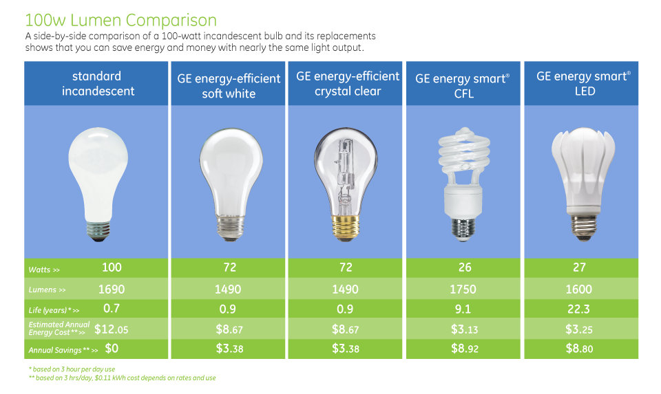 Lets Examine The Three Most Popular Light Bulb Options Incandescent Compact Fluorescent And LED