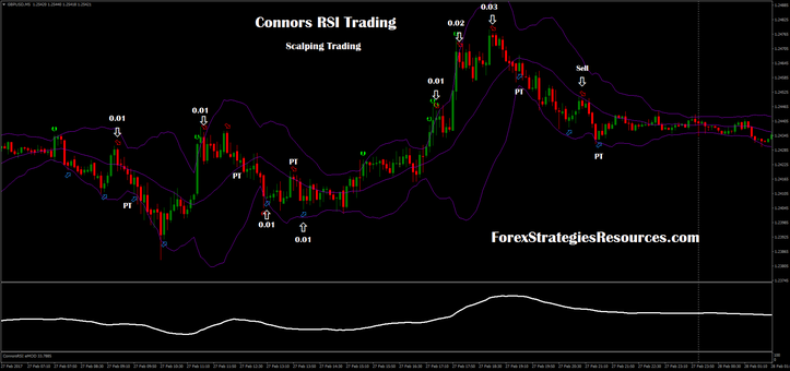 Connors RSI Scalping | Favorite Board 9 | Chart