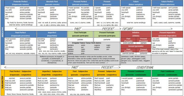 Italian Verb Tense And Mood Overview Cheat Sheet Conjugation Guide