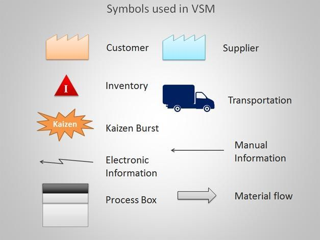 Value Stream Mapping template VSM BobStuff Pinterest Lean - process manual template