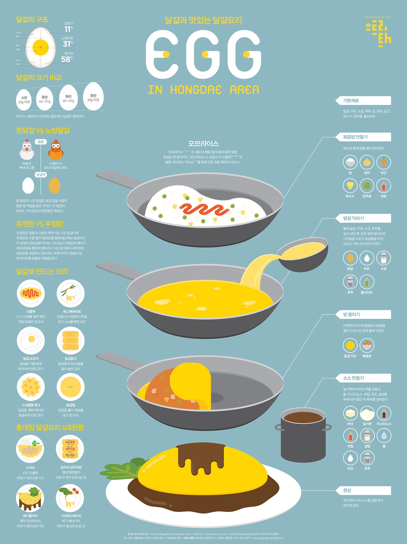 Egg Infographic Poster on Behance Infographic
