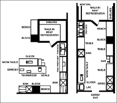Image Result For Haccp Kitchen Layout Kitchen Layout Plans Kitchen Layout Layout