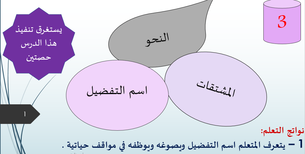 بوربوينت اسم التفضيل مع الاجابات للصف الحادي عشر مادة اللغة العربية Pie Chart Chart