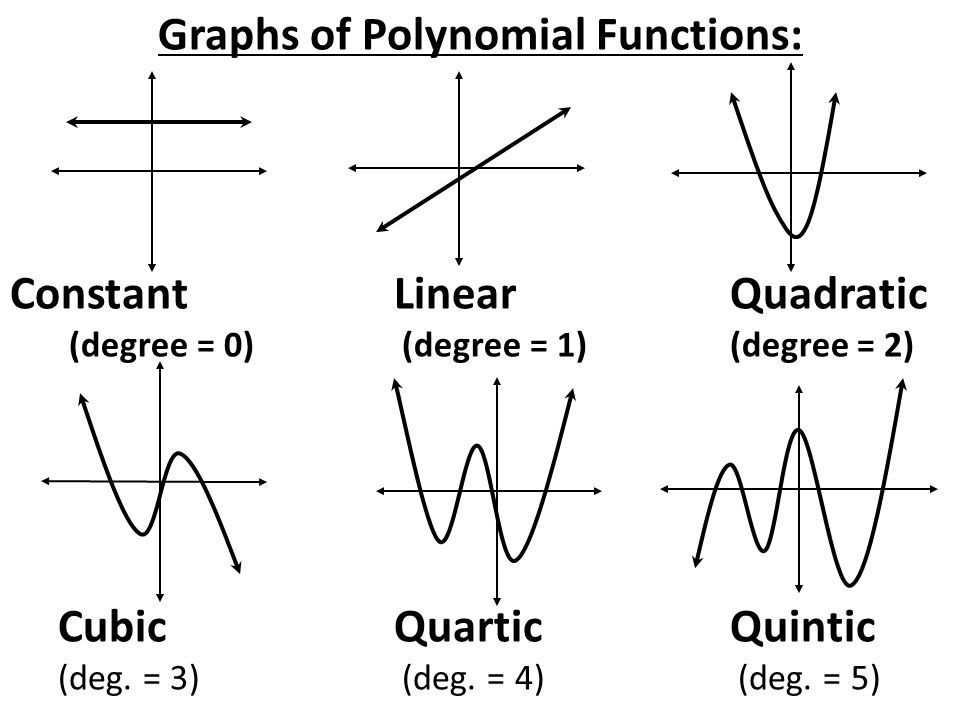 Image result for polynomial Quartic graphs examples | Math ...