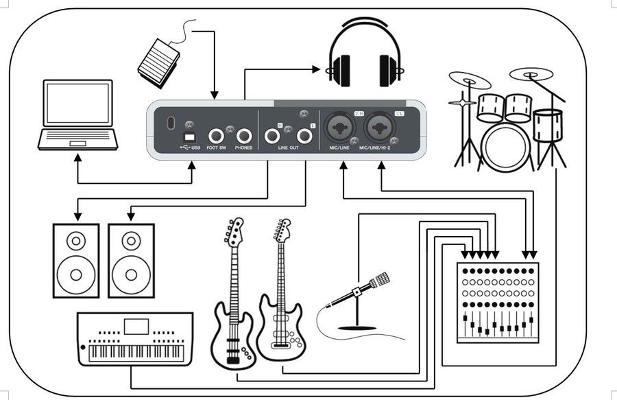 Nice explanation of how to set up recording the band recording nice explanation of how to set up recording the band recording studio designs pinterest music studios music production and guitars ccuart Choice Image