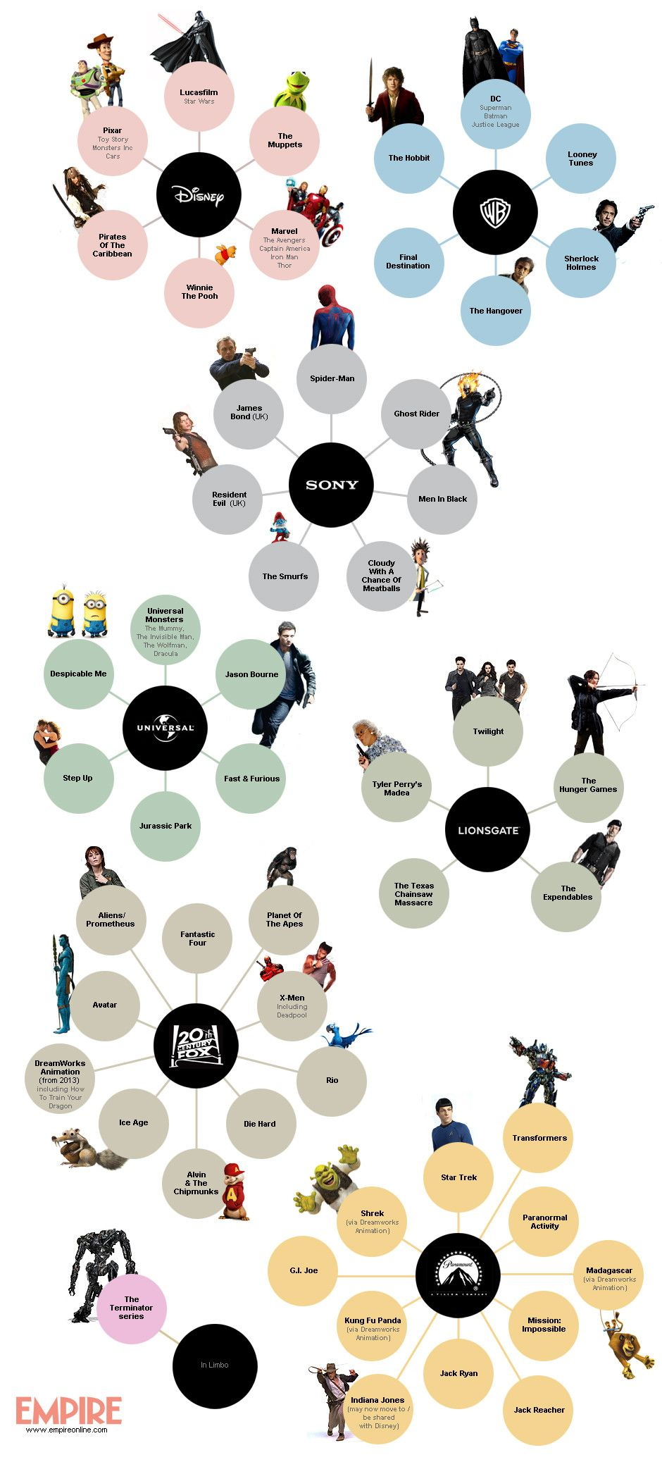 Infograph Of Which Studios Own What Imgur Superhero Infographic Movie Studio Infographic
