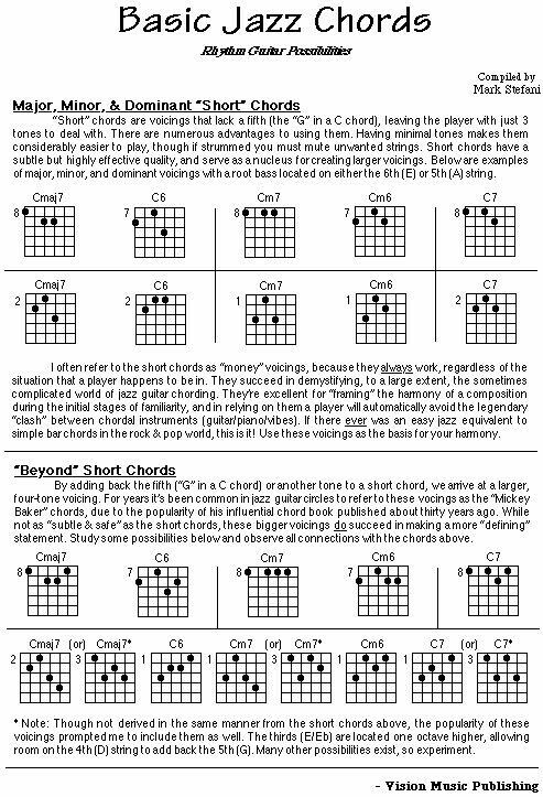 Basic Jazz Chords      Guitars Jazz And Guitar