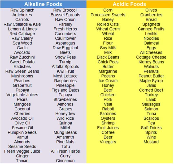 Acidic food list pdf food forumfinder Gallery