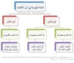 Resultat De Recherche D Images Pour التوحيد للاطفال Arabic Language Learn Arabic Language Learning Arabic