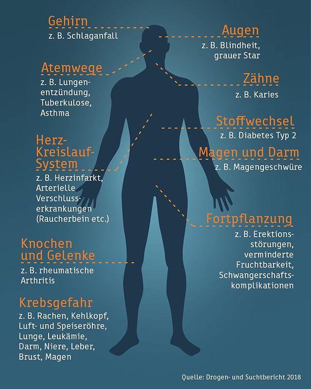 https://ift.tt/2J6vjDX - Magen und darm, Rauchen, Asthma