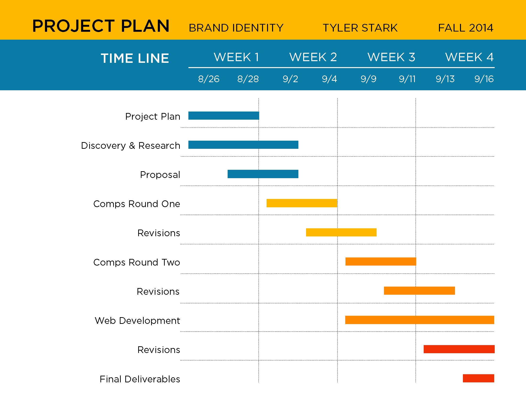 project timeline design - Khafre