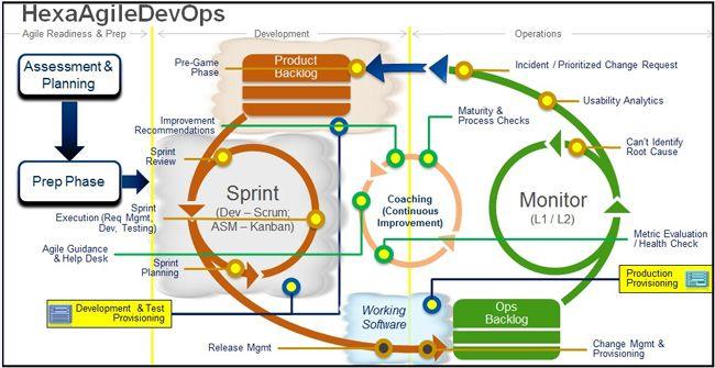 Devops Model Google Search Tech Networking