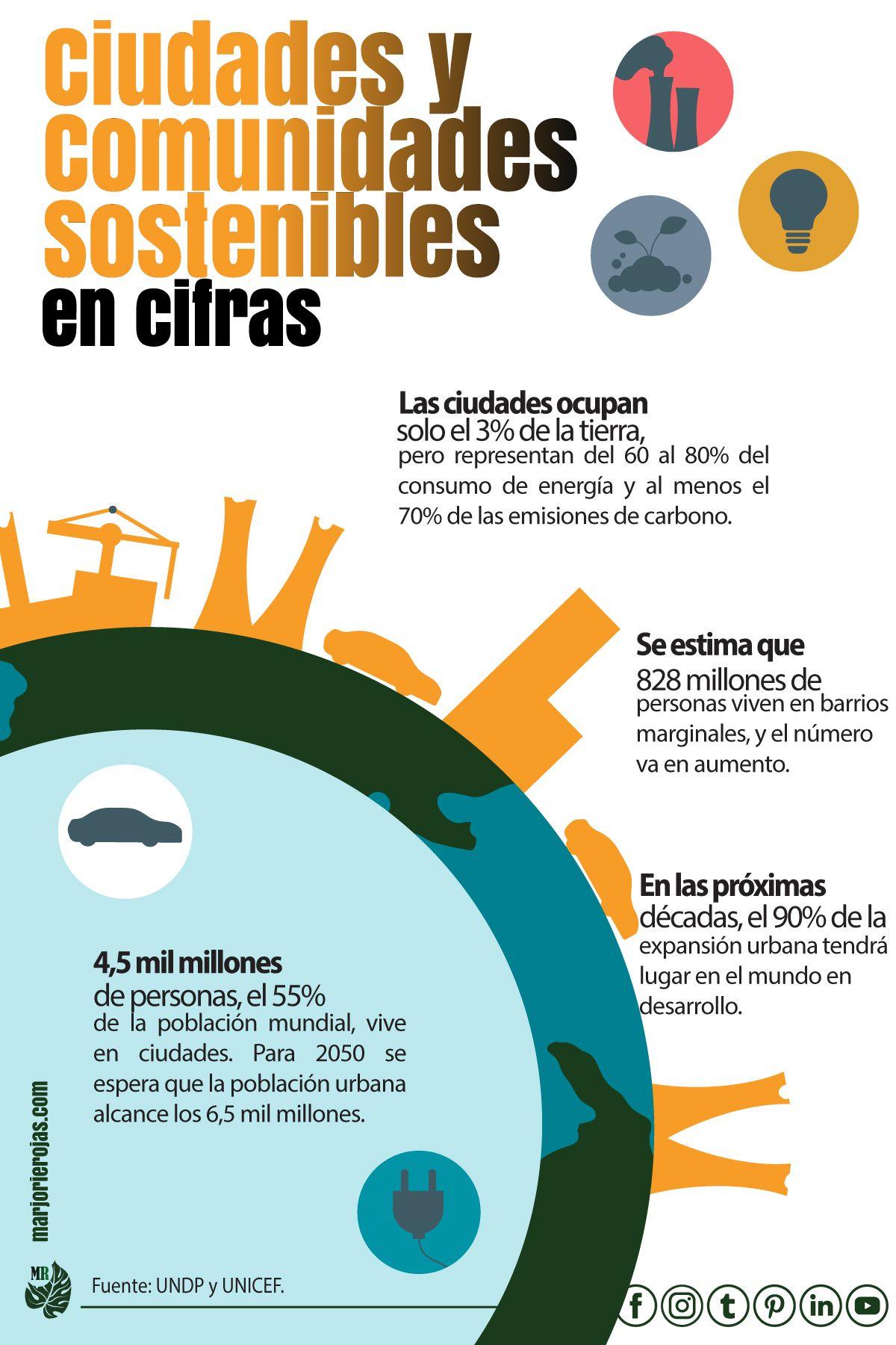 El Ods 11 Ciudades Y Comunidades Sostenibles Desarrollo Sostenible Sistema De Gestión Ambiental Objetivos De Desarrollo Sostenible