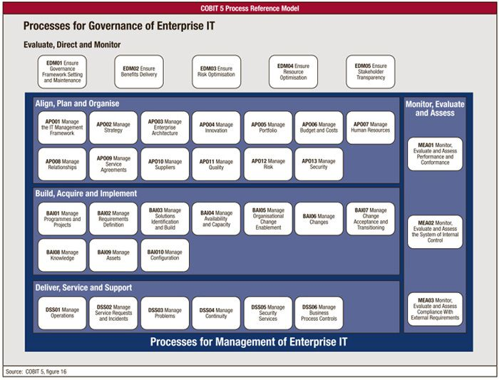 Cobit 5 Governance And Management Processes Business Process Management Disruptive Innovation Business Management Degree
